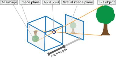 Demystifying Geometric Camera Calibration for Intrinsic