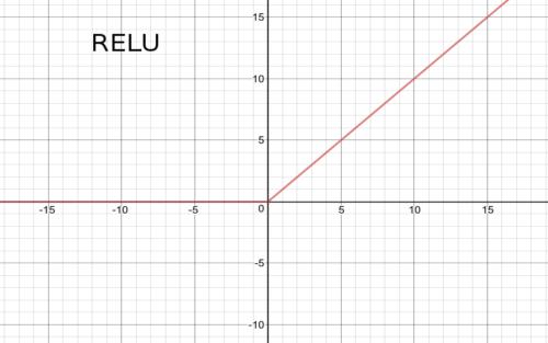 relu_plot