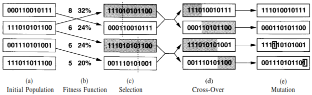 Source Peter Norvig Genetic Algorithm Illustration